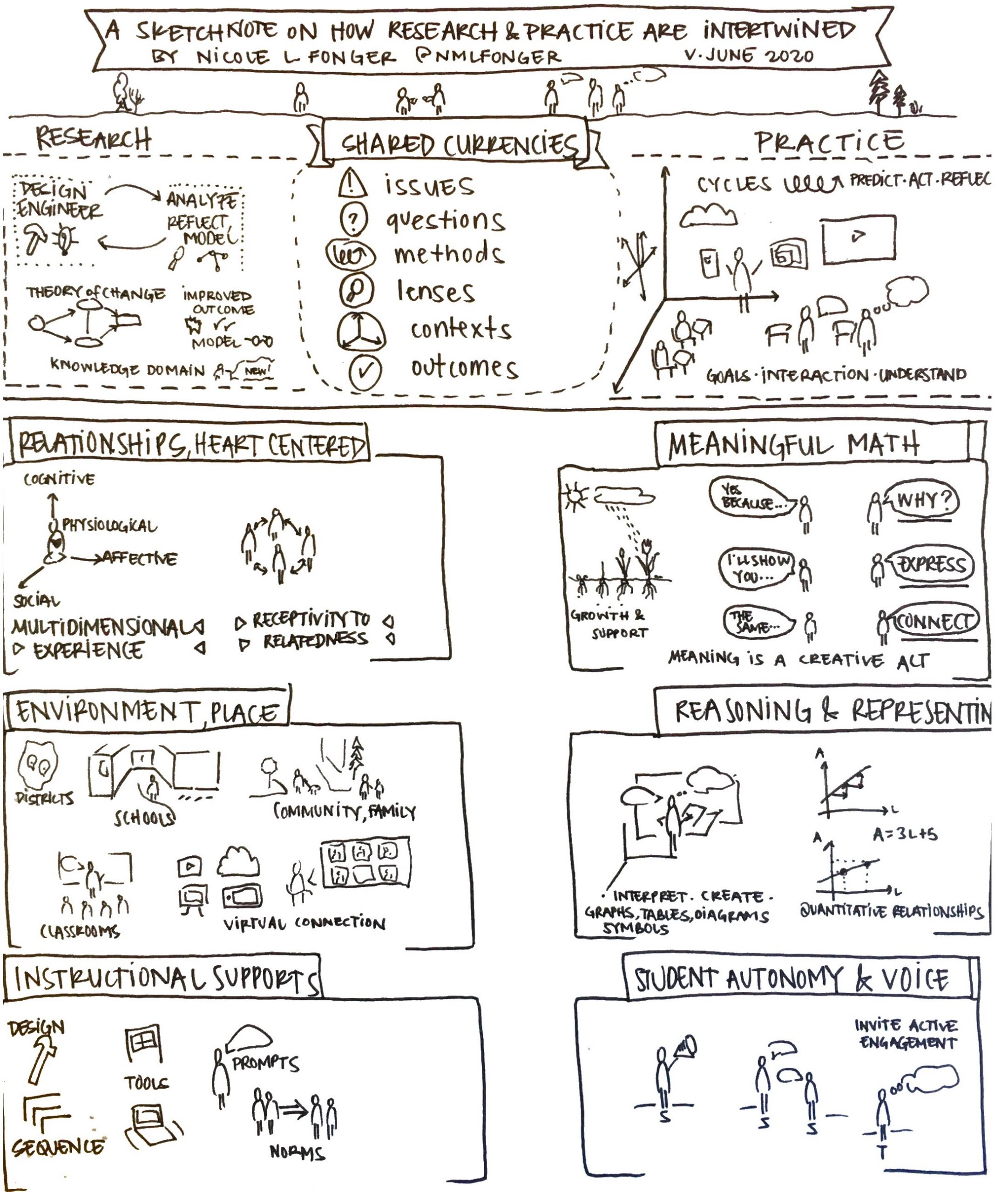 sketchnote by nicole fonger on how research and practice are intertwined